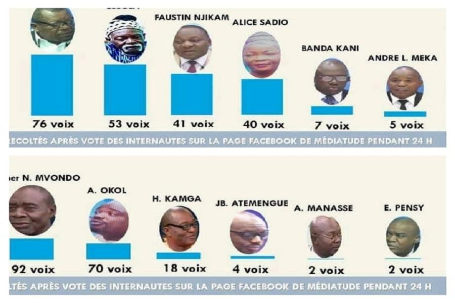 Les représentants du RDPC bon derniers de la classe dans les votes Mediatude  de l'invité du week-end  à la télé